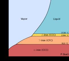 lượt đồ áp suất của sắt tinh khiết